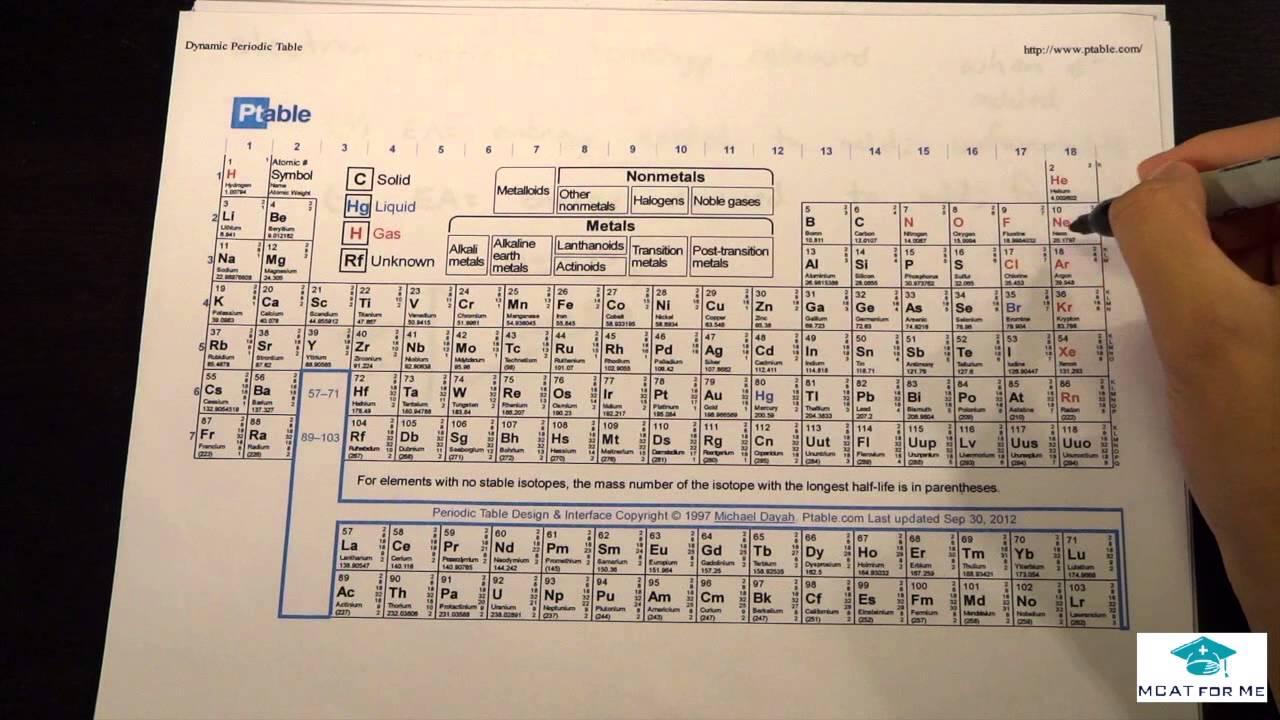 Periodic Table Trends Mcat Lec Youtube