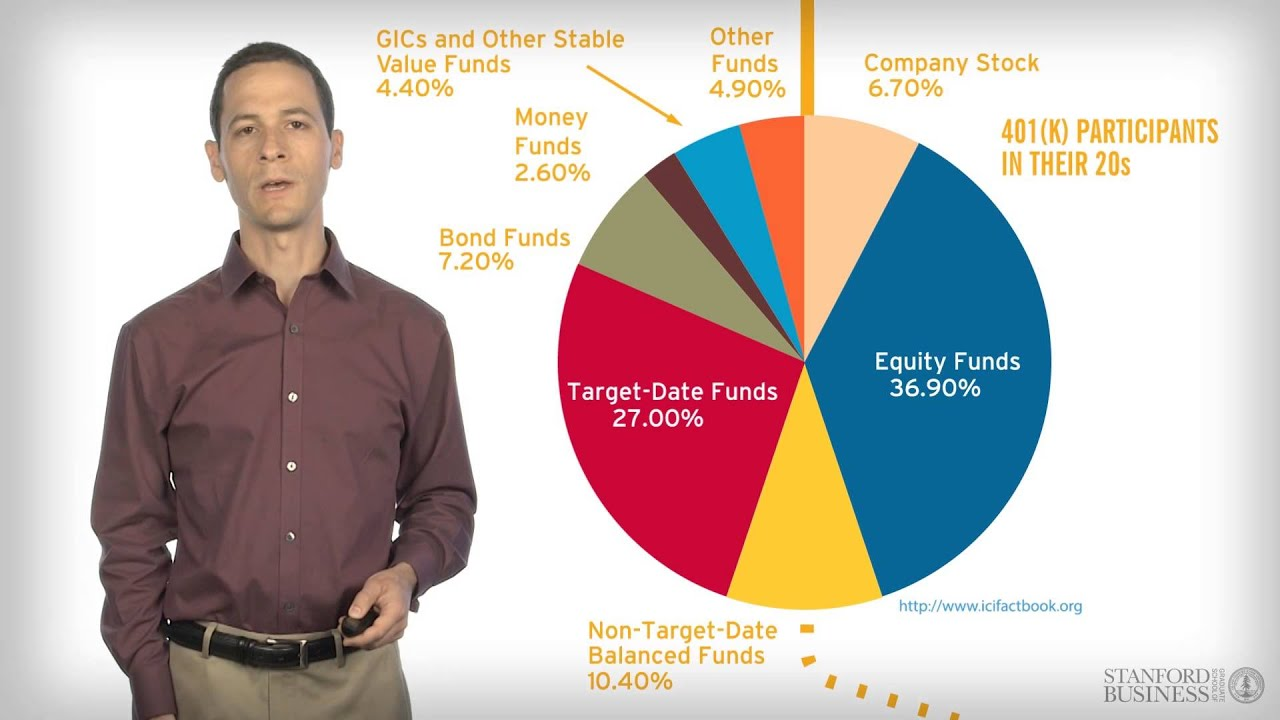 Understanding The Stock Market Stocks And Bonds Online Course Preview You