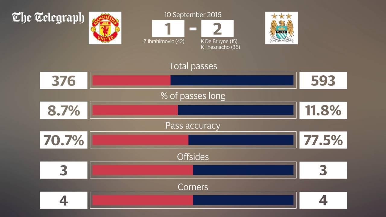 Manchester United v Manchester City - key match stats ...