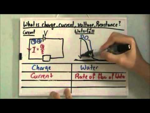 Analogy of Charge, Current, Voltage and Resistance