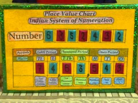 Place value indian by riddhi sharma also youtube rh