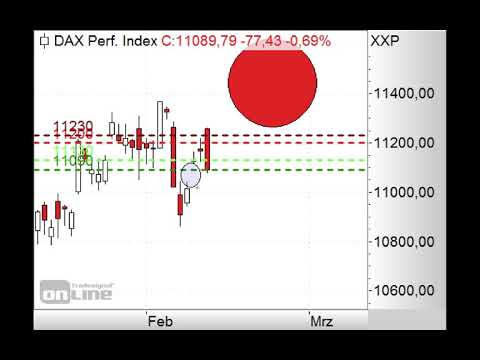 DAX vor Gap-Schließung um 11.040 Punkte? - Morning Call 15.02.2019