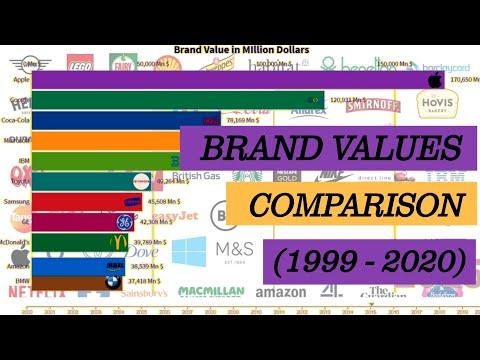 Brand values Comparison | Top brands | Apple | Google | Valuable Brands | Racing World