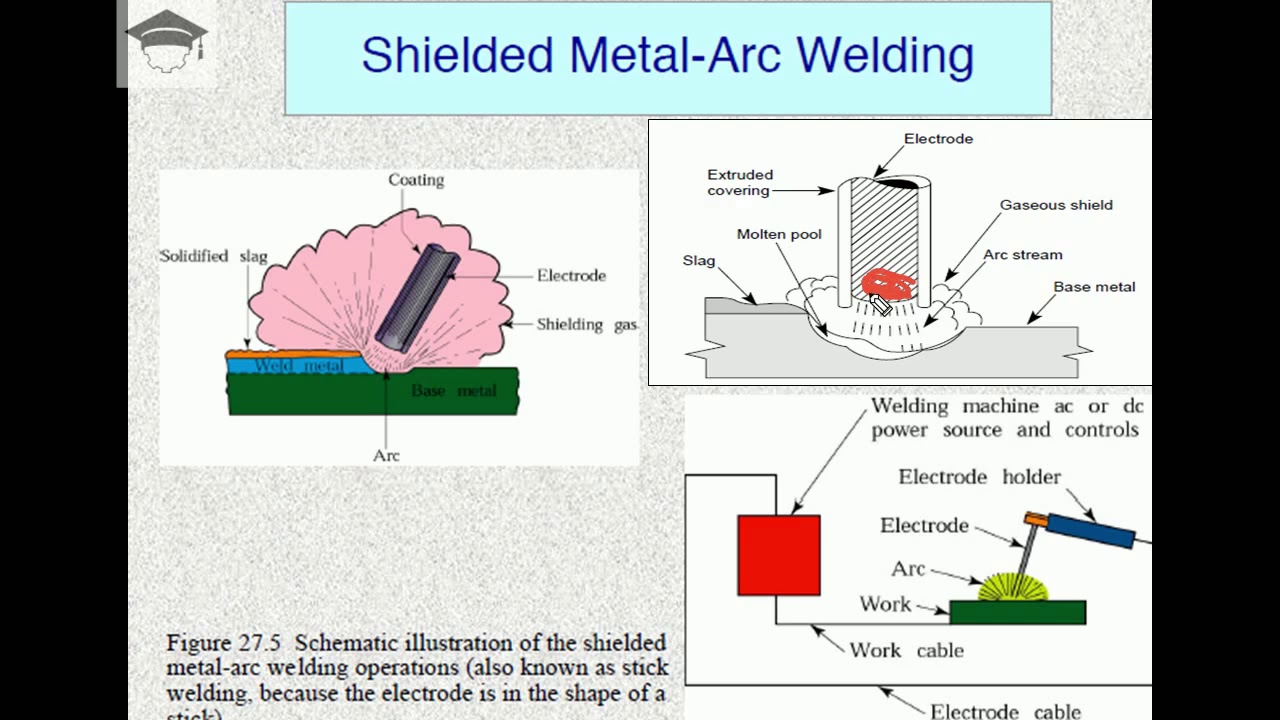 Arc Welding Smaw Shielded Metal Arc Welding Explained In Detail With Diagrams Withme Stayhome Youtube
