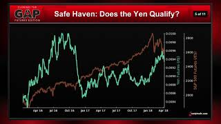 Forex & Equity Futures: Is the Yen a Safe Haven? | Closing the Gap: Futures Edition
