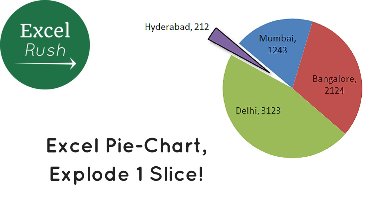 Excel pie chart explode 1 slice youtube excel pie chart explode 1 slice nvjuhfo Images