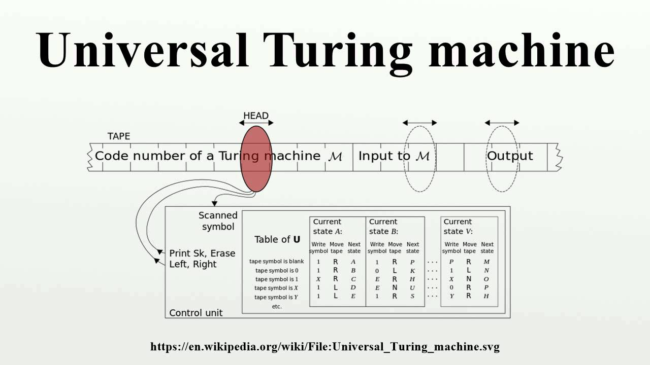 a lesson on turing machine and how it works Howstuffworks explains thousands of topics, from engines to lock-picking to esp, with video and illustrations so you can learn how everything works.
