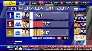 Hasil Quick Count Lembaga Survei Terkait Pilkada DKI 2017