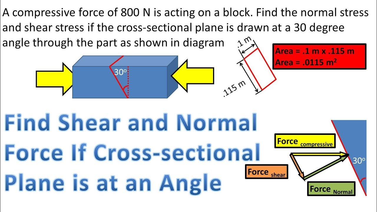 Average Shear and Normal Stress if Cross Sectional Plane is at Angle or  Incline from Force