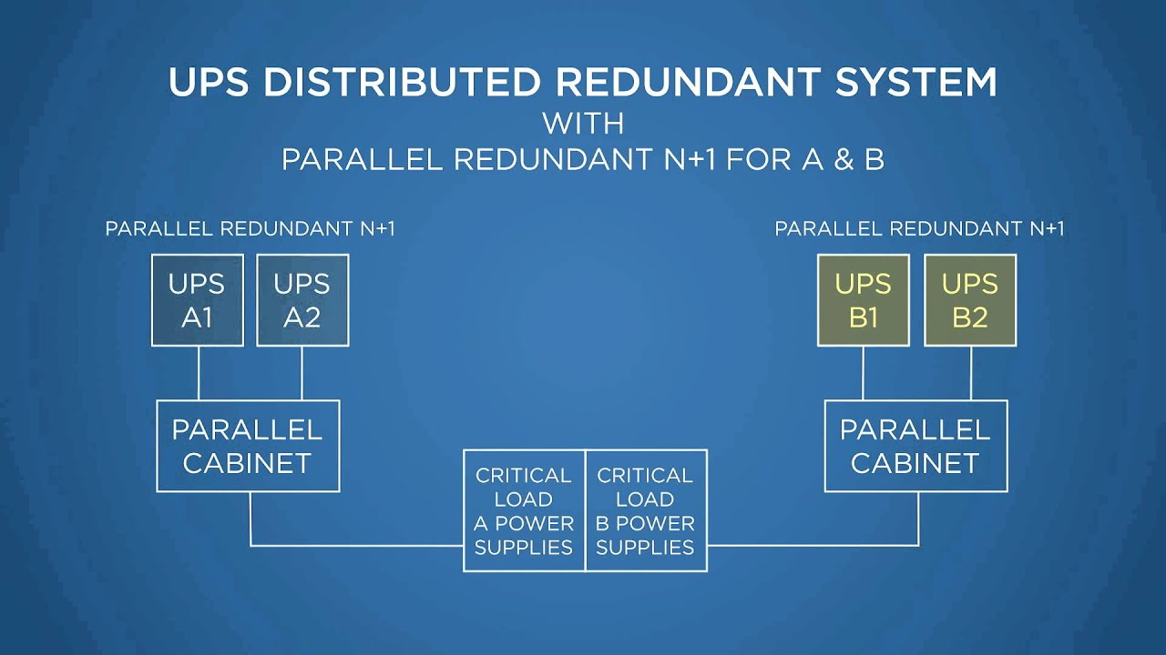 UPS: Distributed Redundant Systems  YouTube
