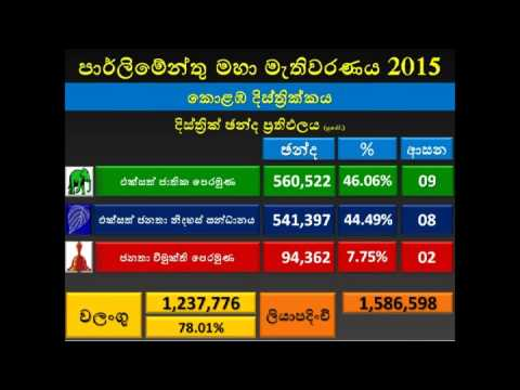 General Elections 2015 Colombo District – Election Result Projection