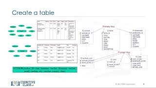 CREATE Table Statement - Databases and SQL for Data Science by IBM #4