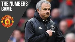 Jose Mourinho's First 100 Games as Manchester United Manager | The Numbers Game | Manchester United