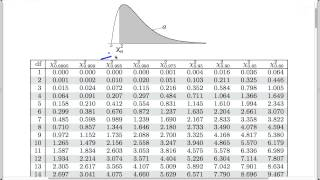 Chi-square tests for count data: Finding the p-value