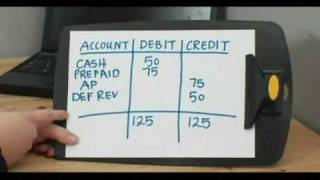 Become an Accountant : How to Define a Trial Balance