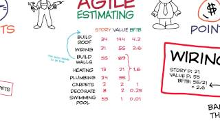Learn agile estimation in 10 minutes