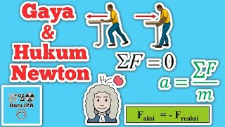 Gaya dan hukum Newton