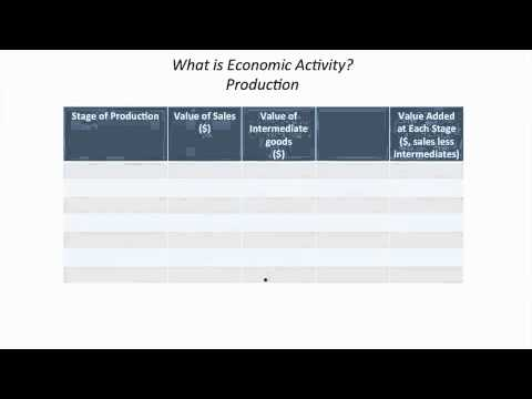 Week 1 Macroeconomics and Gross Domestic Product (GDP) FULL
