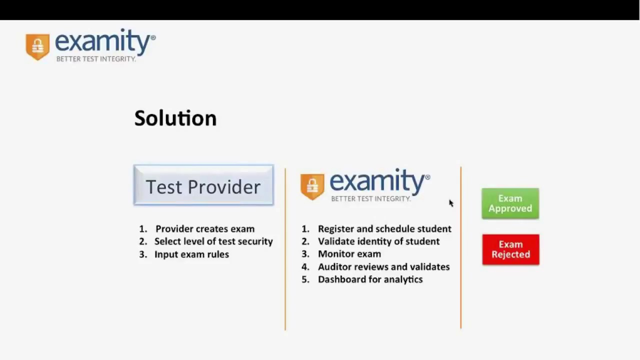 Integrating Möbius Assessment with Learning Management