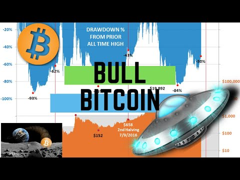 What Price Will You Sell Your BTC During The Next Bull Cycle