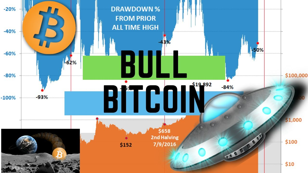 Bitcoin Price Briefly Dips to 12-Month Low in Overnight Trading ...