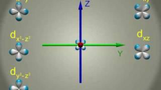 atomic d orbitals