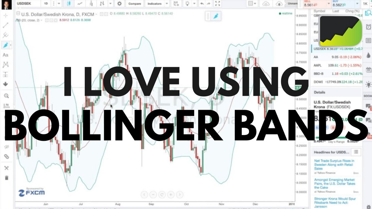 Bollinger bands and price action