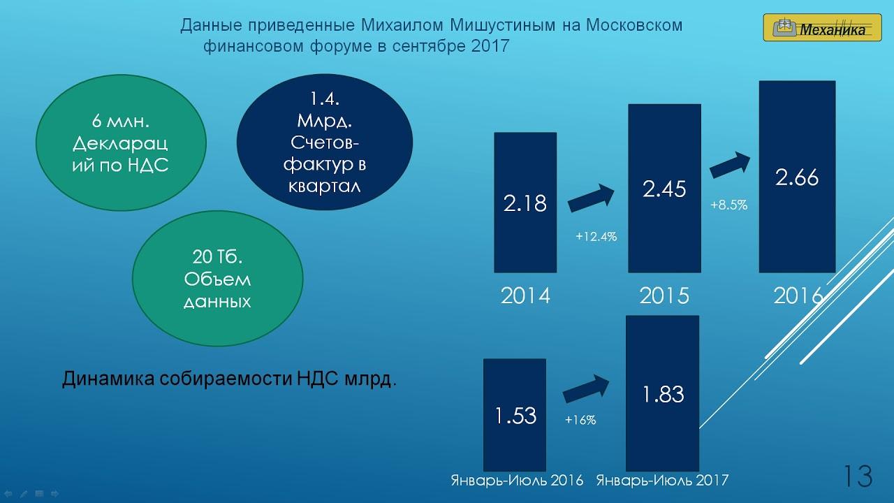 Антонин Новожёнов. Налоговая политика. Тенденции и изменения