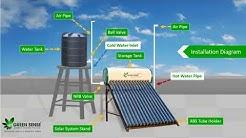 Solar Water Heaters Presentation
