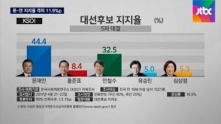 안보 이슈 속…문재인-안철수 지지율 격차 11.9%p