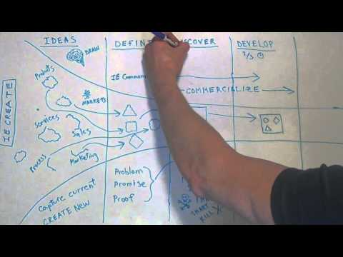Innovation Engineering Management System Speed Overview