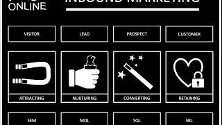 Inbound Marketing Explained   Gestion des Leads