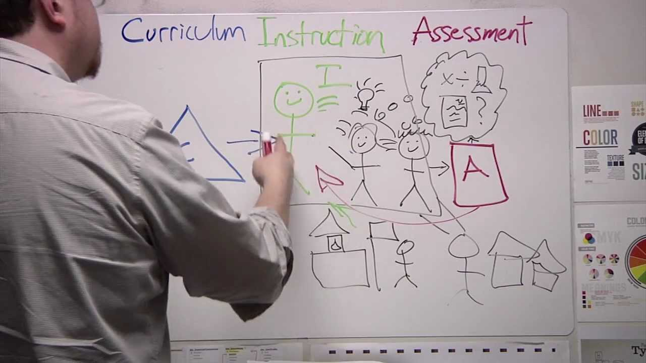 Curriculum Instruction And Assessment Oh My Youtube