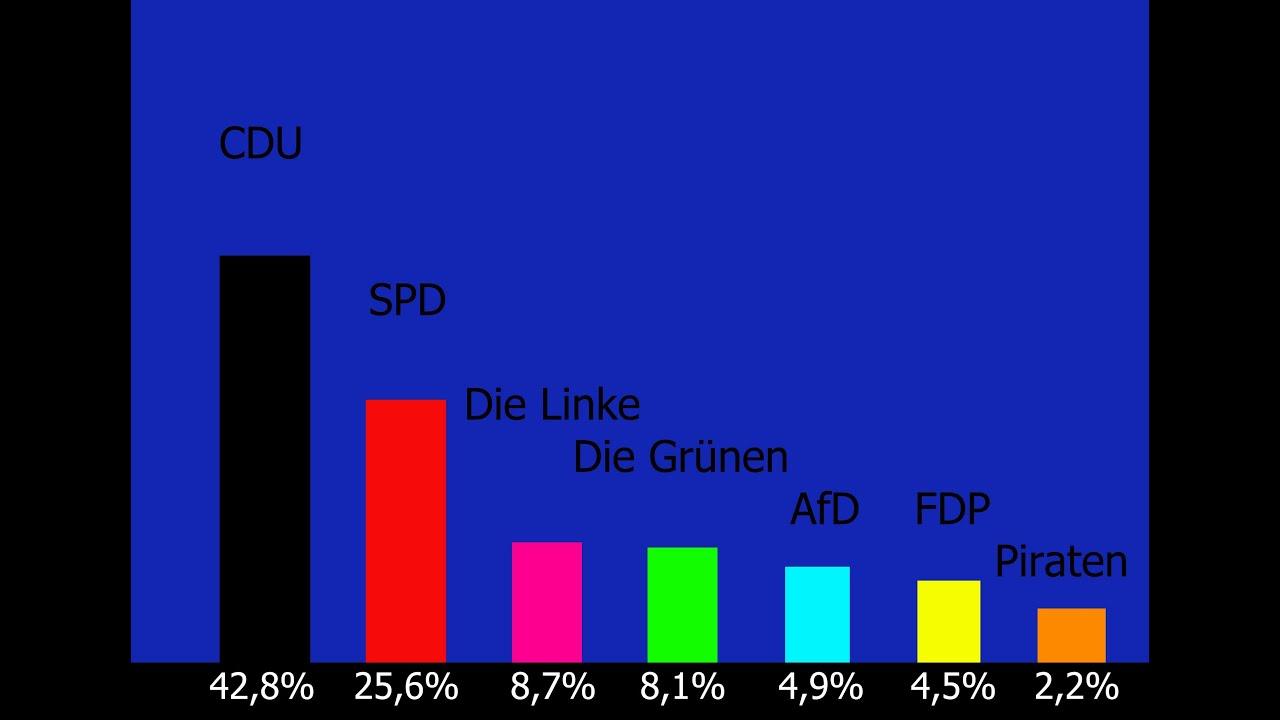 Hochrechnung Deutschland