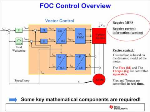 Implementing Digital Motor Control