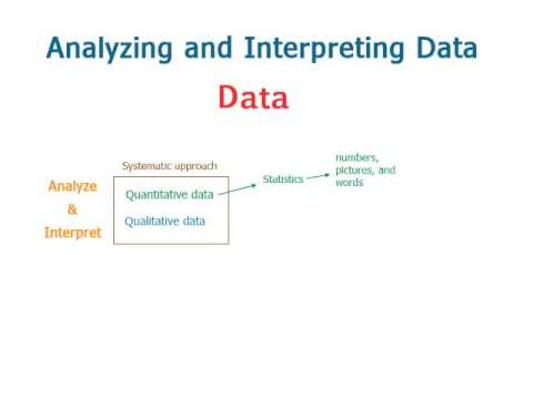 Analyzing and Interpreting Data