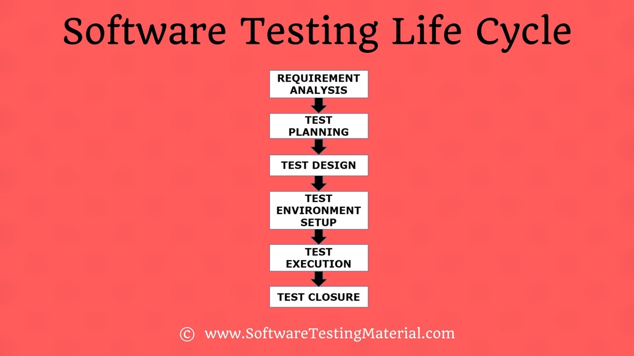 Software Testing Life Cycle (stlc) In Software Testing. How To Make Baby Wipes Virginia Art Institute. San Diego Home Automation Send Big Files Free. Providence Pack And Ship Sign Holders Stands. Rinnai Water Heater Maintenance. Studying Human Resource Management. Artistry In Plastic Surgery Xarelto Dvt Dose. Performance Review Survey Raise Rite Concrete. Drug Rehab Centers In Cincinnati Ohio