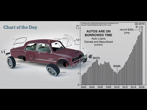 A Trillion Dollars in Auto Debt: On Borrowed Time?