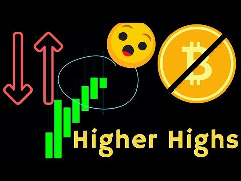 Bitcoin at the End of April (BTC charts)