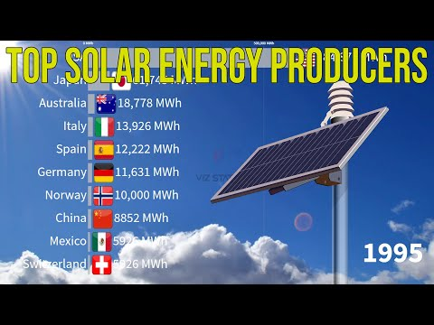 Top Solar Energy Producing Countries 1989 to 2020 | Report of EIA
