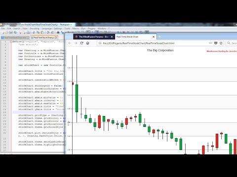 Real Time Financial Chart In JavaScript