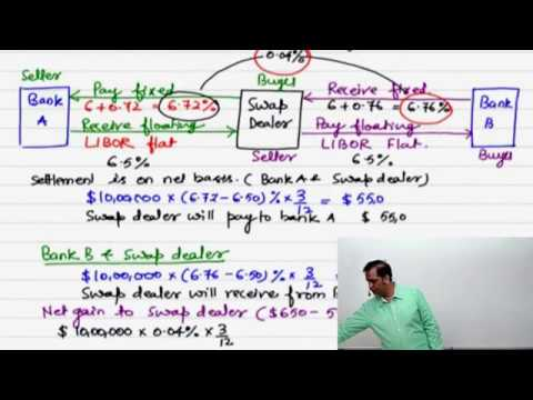 Bond basics, Debt Derivatives,Interest rate swaps, Bond Duration