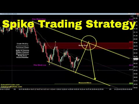 Spike Trading Strategy | Crude Oil, Emini, Nasdaq, Gold & Euro