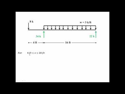 English - Finding Shear Force and Bending Moment Equations for a Simple Beam