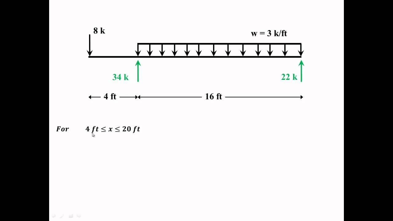 Shear And Moment Diagrams Cantilever Beams