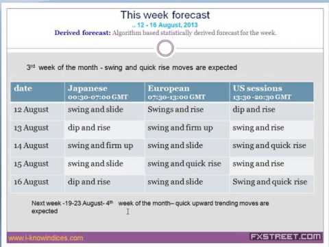 Dr. S. Sivaraman: Asian Session: EURO, GBP and USD/YEN to make more contrarian moves