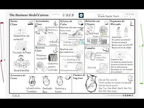 Modelo de negocio UBER explicado en CANVAS