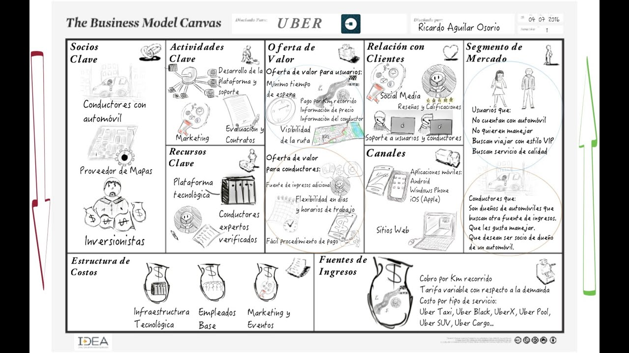 Modelo De Negocio Uber Explicado En Canvas Youtube