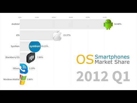 Most Popular Smartphone Operating Systems 2007 - 2019 Android Vs IOS