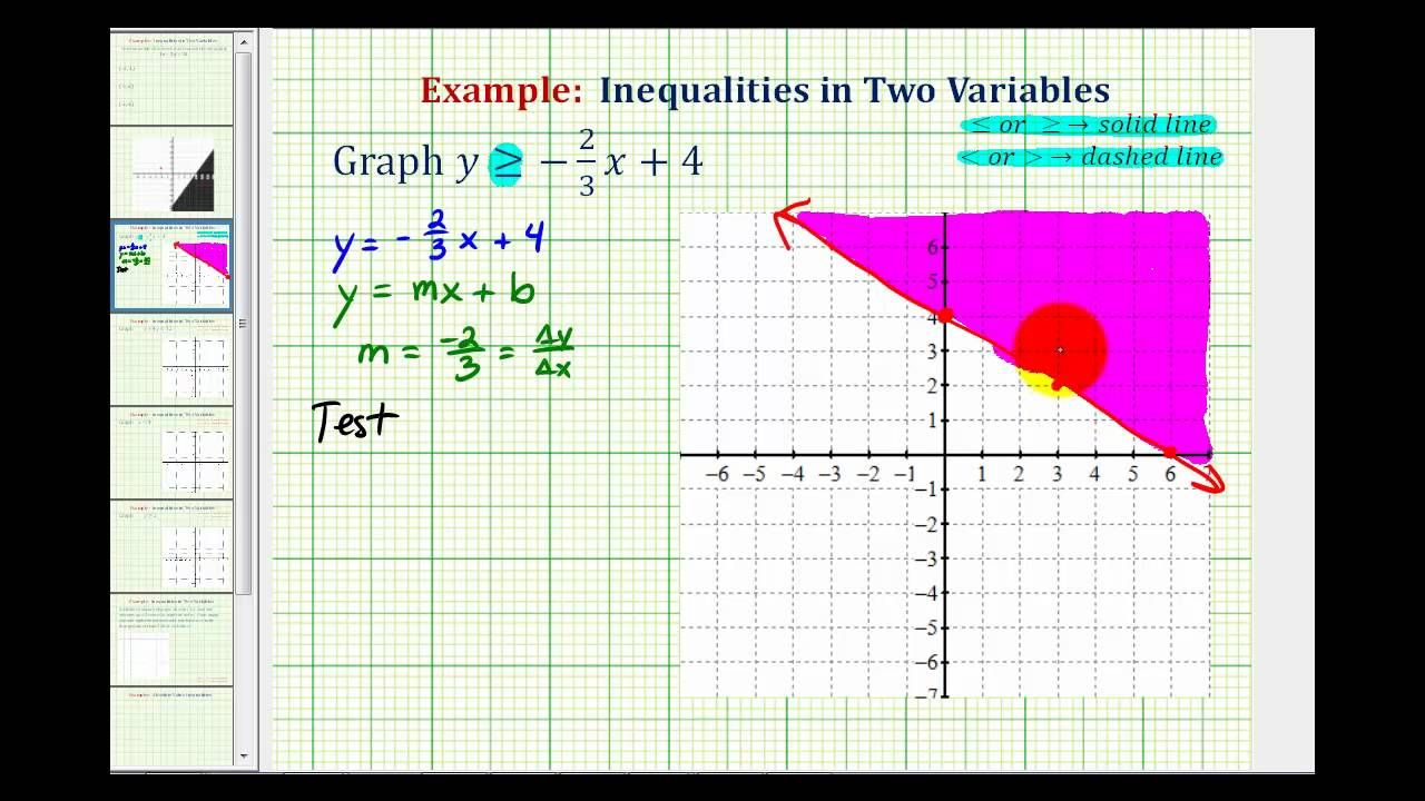 Ex 1 Graphing Linear Inequalities In Two Variables Slope Intercept